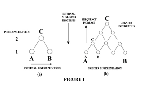 Triad Of Impairment. This relationship is represented by the triad in Figure 1. The components A and B are on one level (compare subordinates), and C is on another level